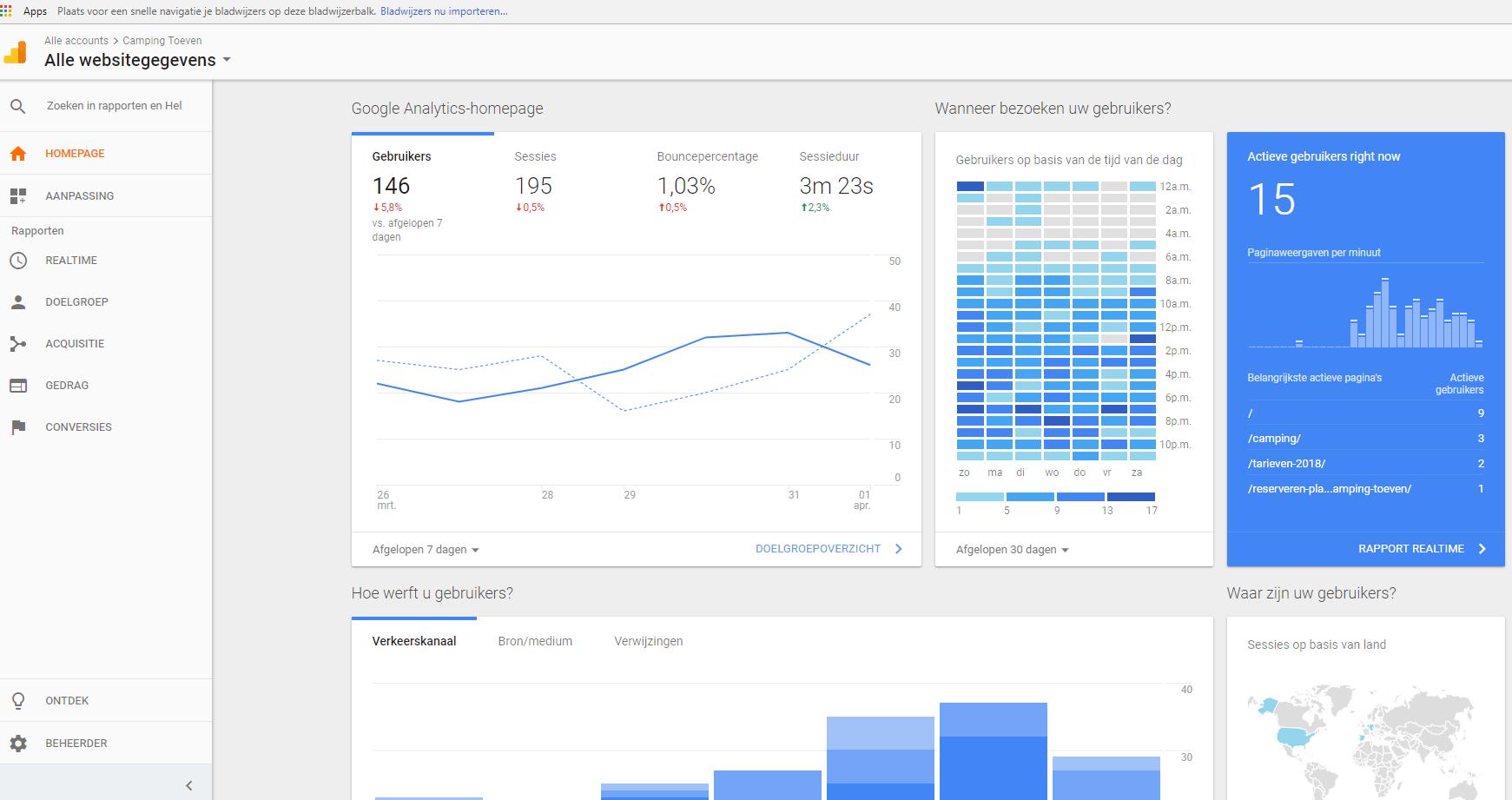 Google analytics Camping Toeven