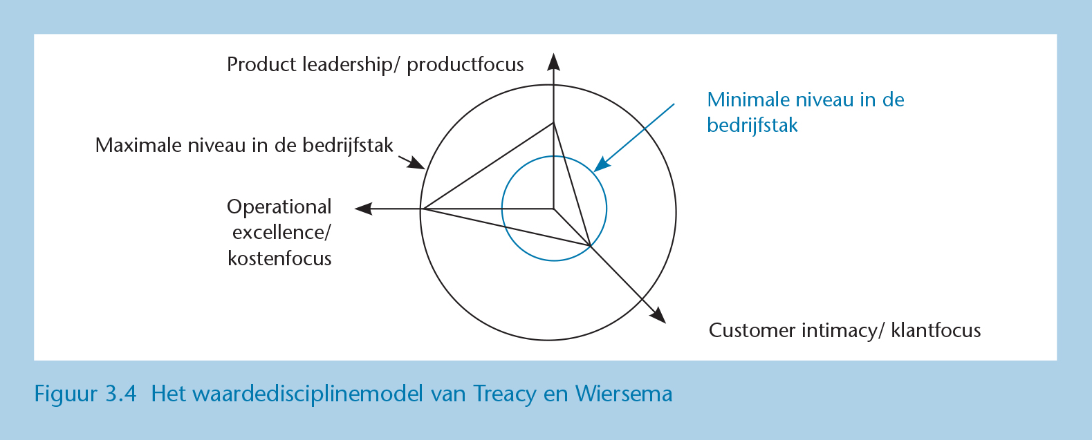 Marketingmodellen waardestrategie
